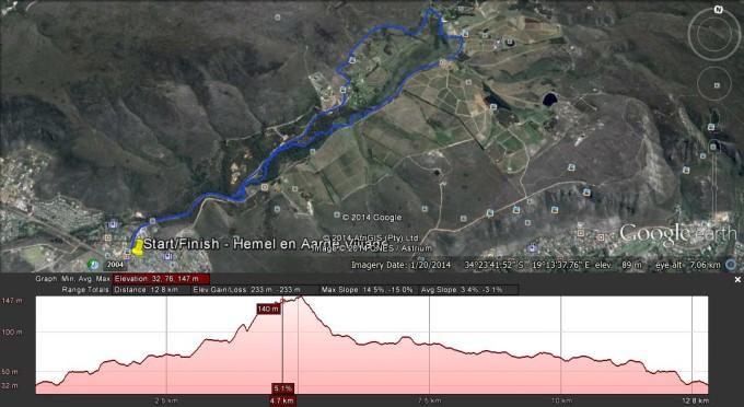 Blue Route & Profile